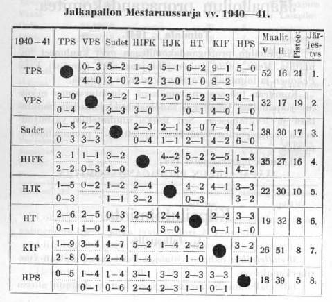 voittojen tiellä 1941